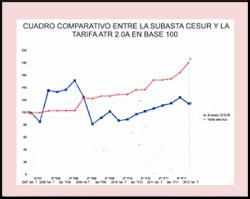 El déficit de tarifa no existe, la tarifa electrica ha superado la ficción de la subasta CESUR