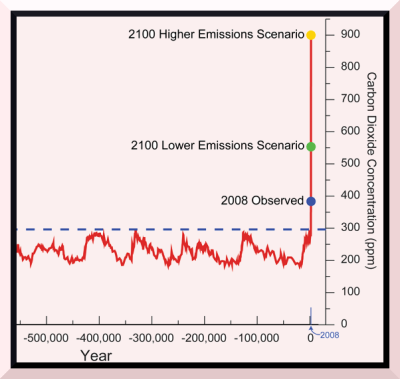 800-k-year CO2-concentration