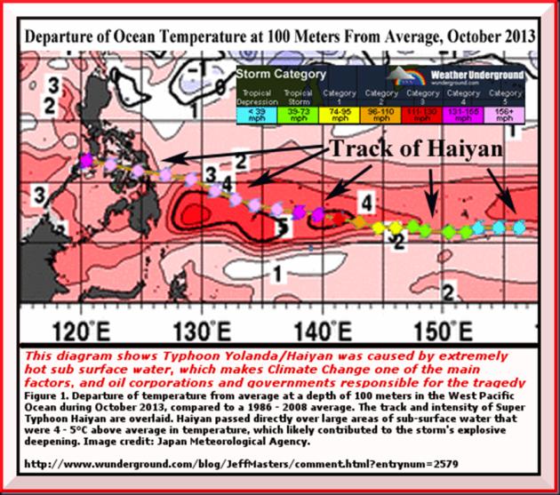 Haiyan-track-100m-sst .b