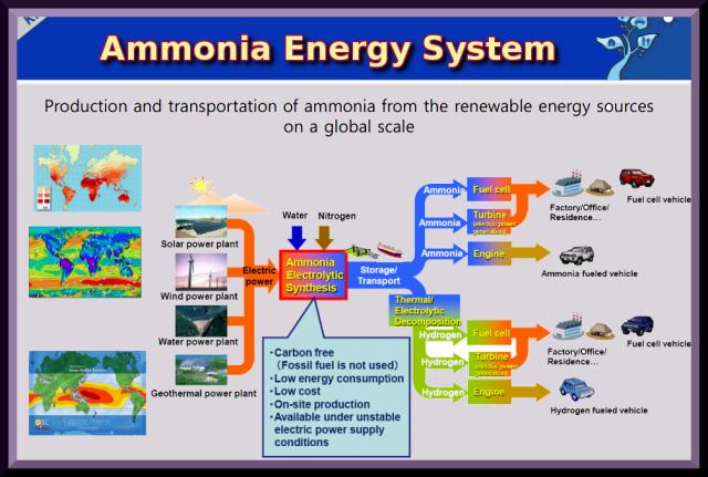 Ammonia Energy System