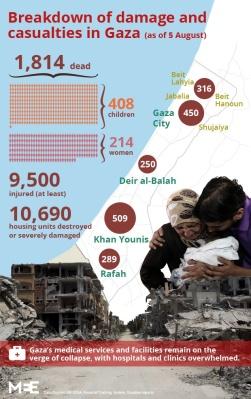 Gaza_Stats_Aug5_02_0