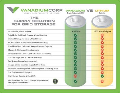 Vanadium_vs_Lithium_flyer-Final-resized