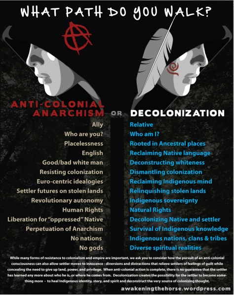 anticolonialvsdecolonization