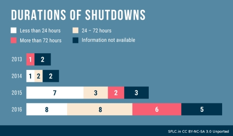 breakdown-internet-shutdowns-2