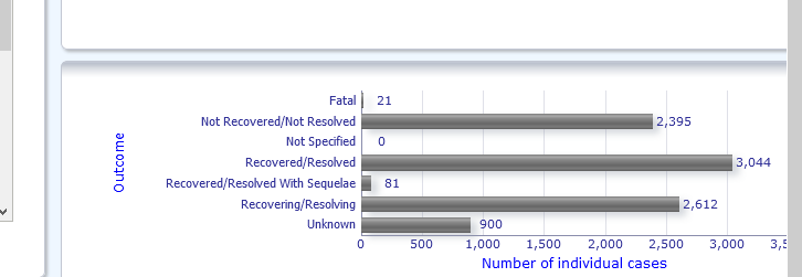Eudra Database Vax Stats Update to April 3rd Image-20