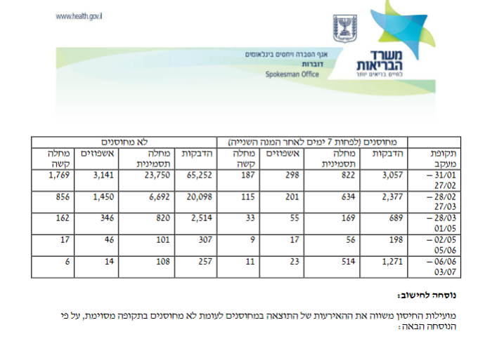 """"""" 85% of new COVID Delta infections in Israel are fully vaccinated"""" … A Catastrophe Unveils Itself Image-39"""