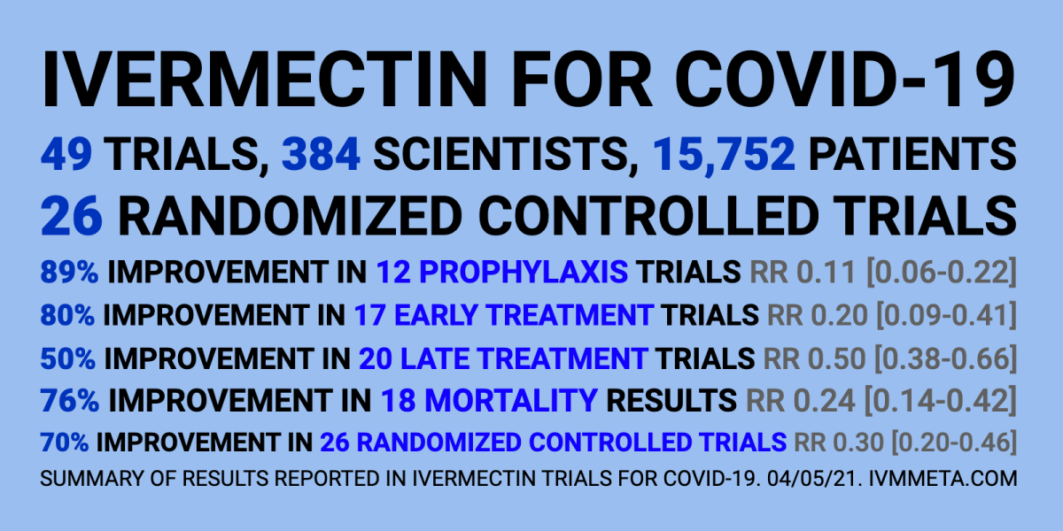 Here's the Proof that Ivermectin Cures Covid and How to Get It Ivermectin